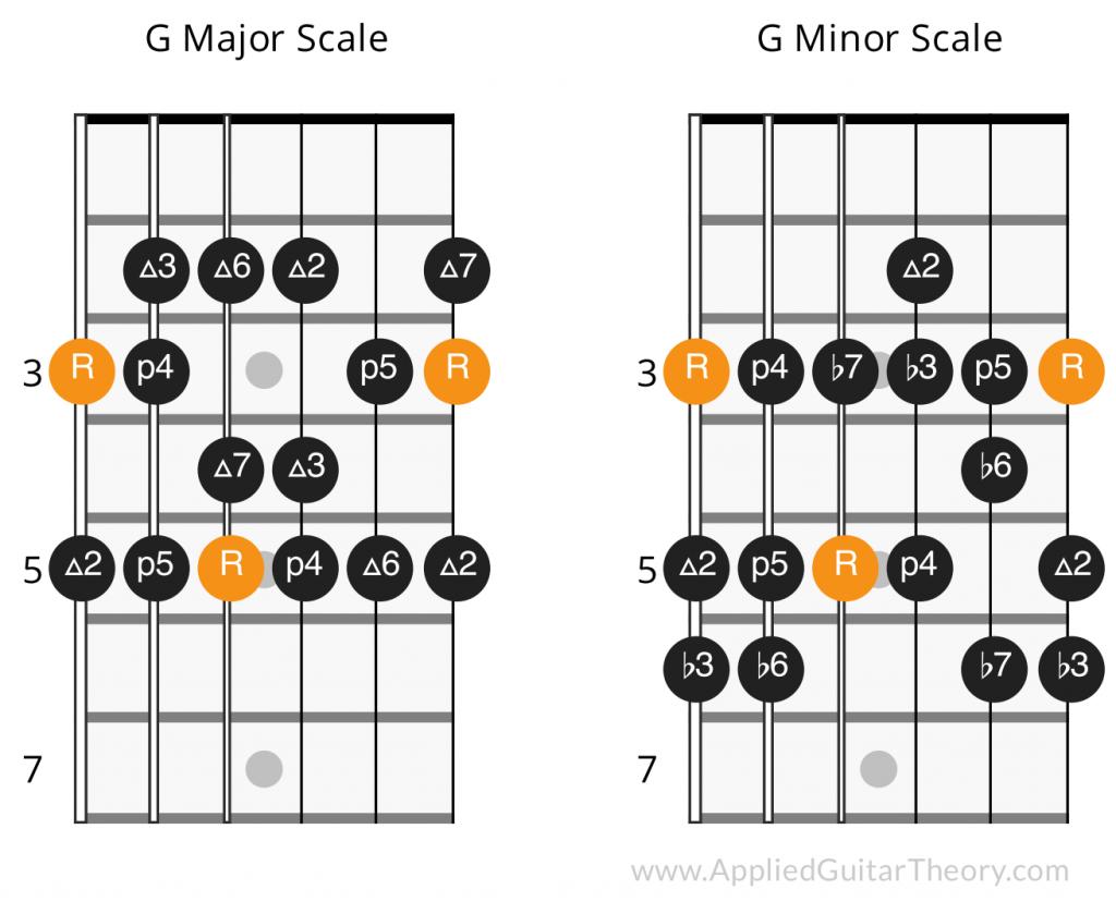 G major scale intervals